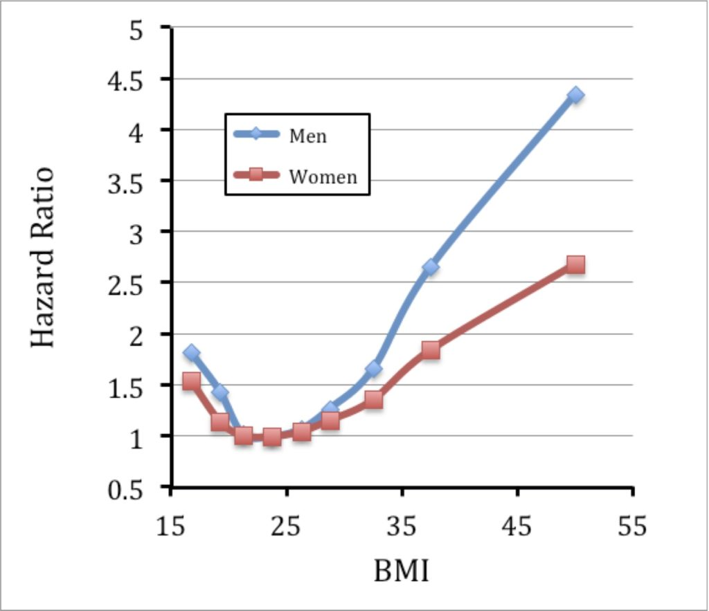 hr-vs-bmi-mw
