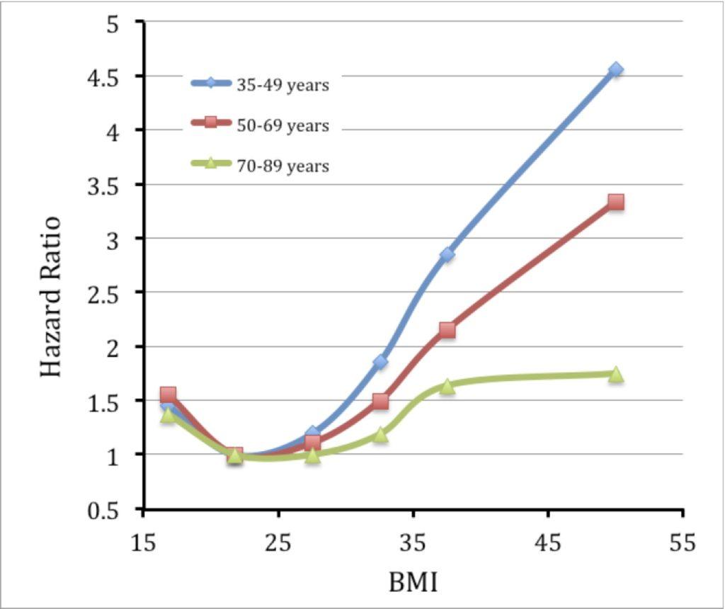 hr-vs-bmi-age