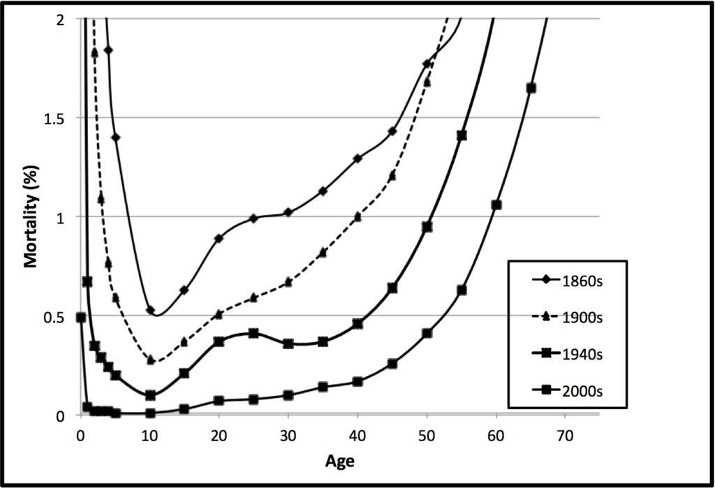mortality-scot-1900-2000-2