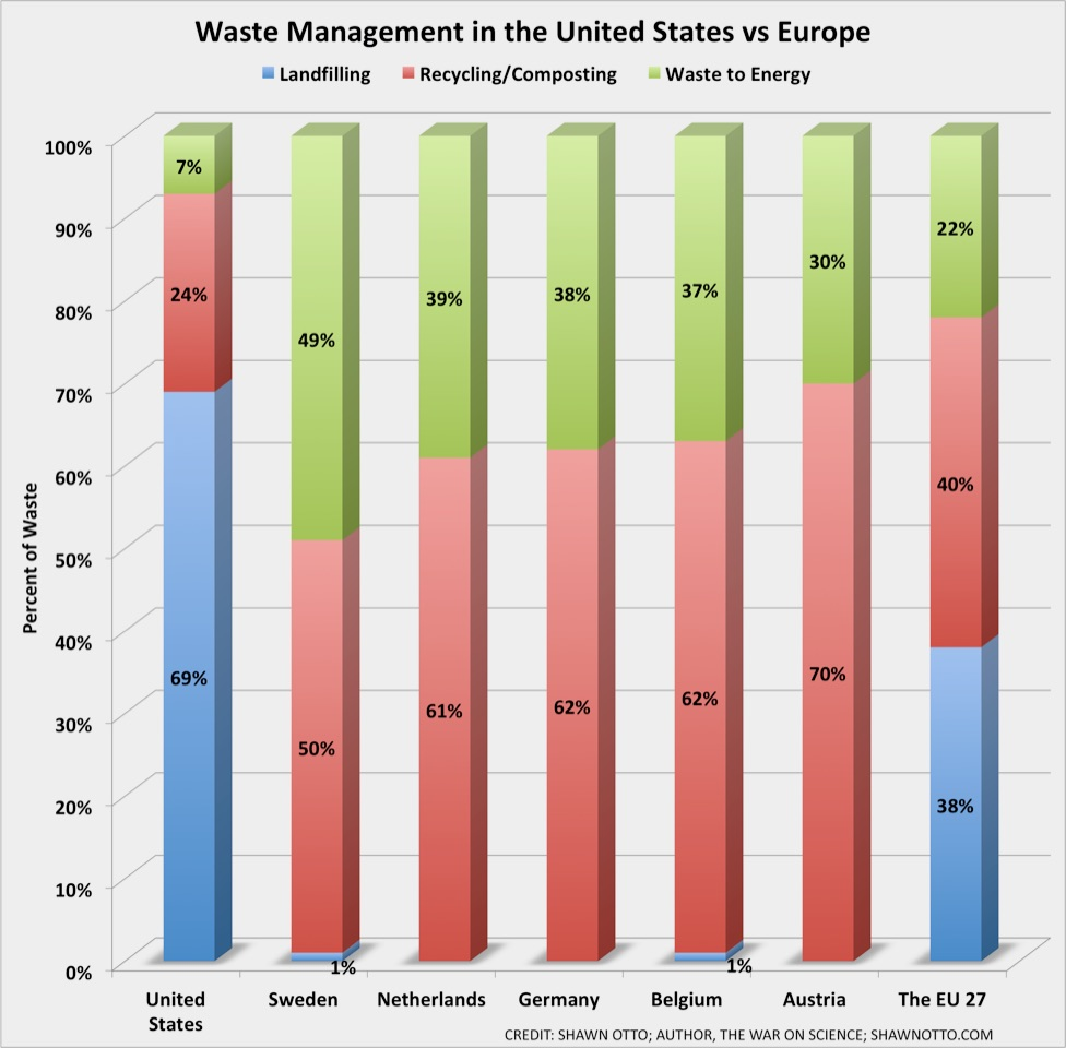 Waste to energy conversion in Europe and the USA