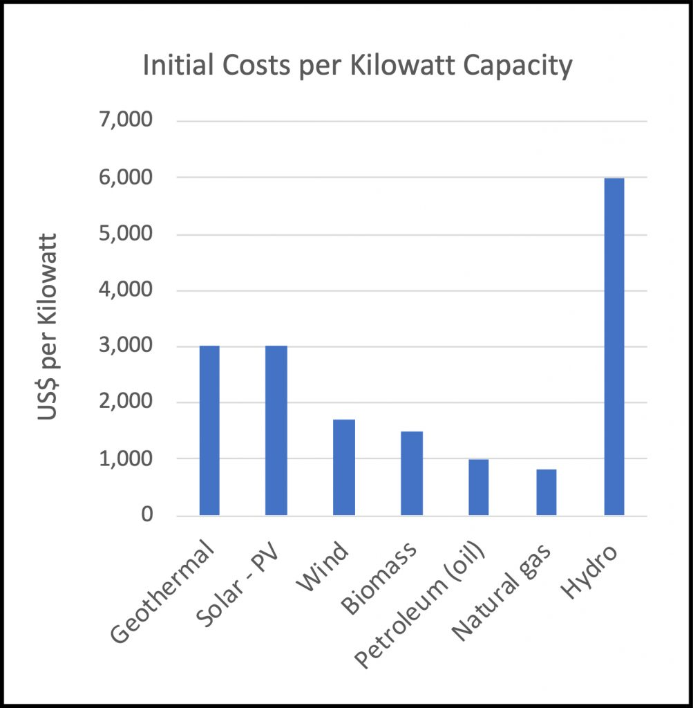 Electrical power plant costs